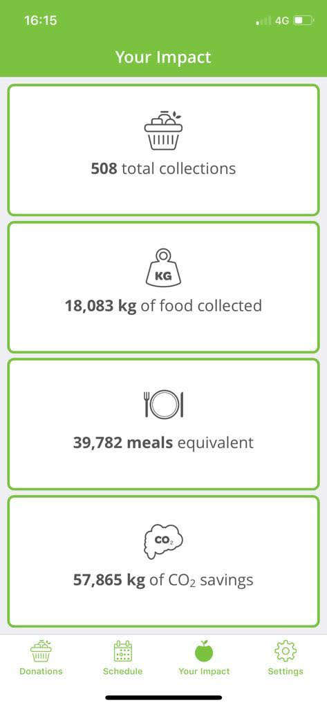 CCG reducing food wastage!